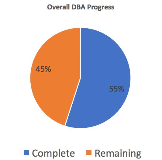 DBA Progress Aug 2017